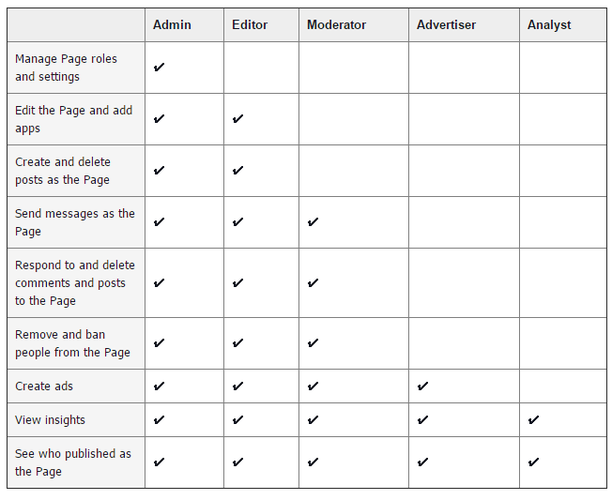 Table showing Facebook Page Roles